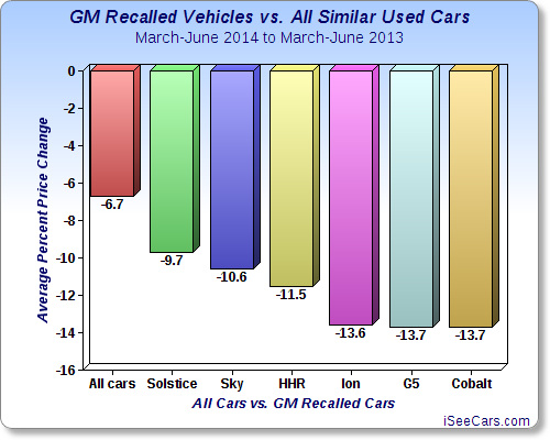 GMRecallsStudy_Graph_iSeeCars_071515