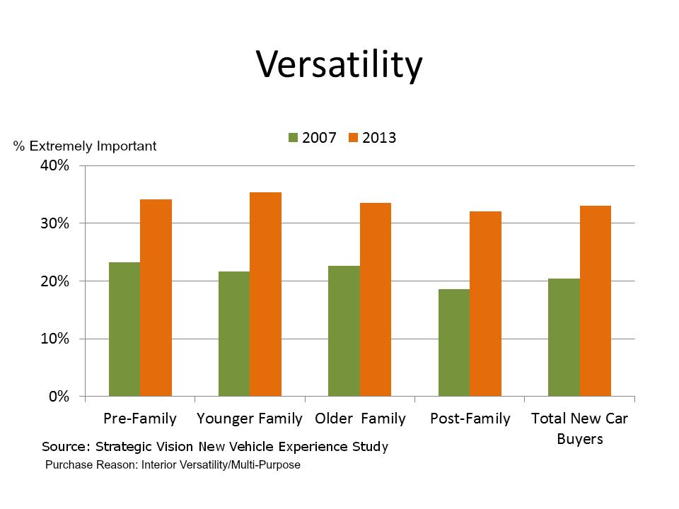 Versatility 2