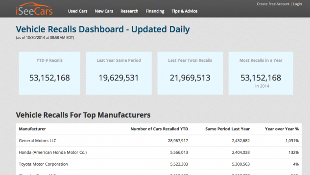Vehicle Recalls Dashboard