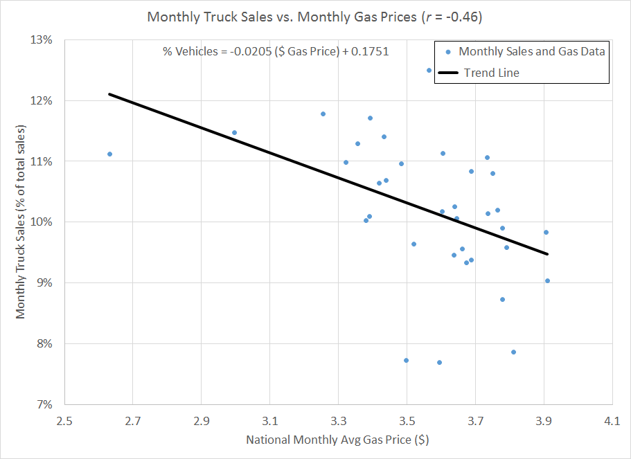 Figure 1: Monthly truck sales as a function of national monthly average gas price