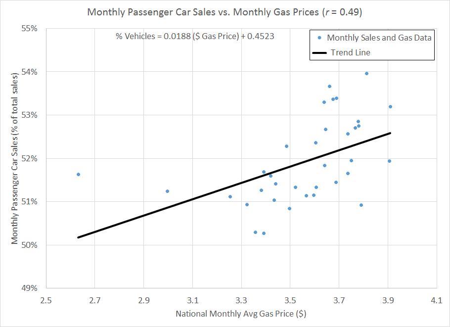 Figure 2: Monthly passenger car sales vs. national monthly average gas price