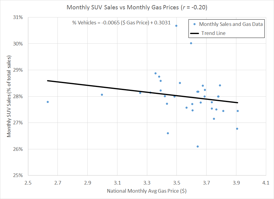 Figure 3: Monthly SUV sales vs. national monthly average gas price