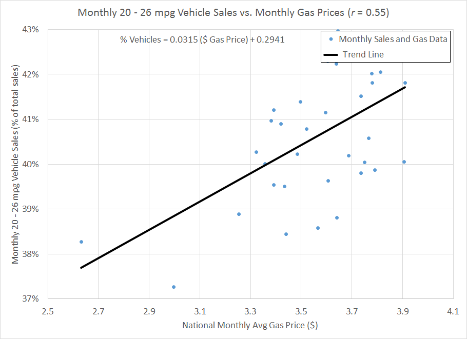 Figure 4: Monthly sales of 20-26 mpg vehicles vs. national monthly average gas price