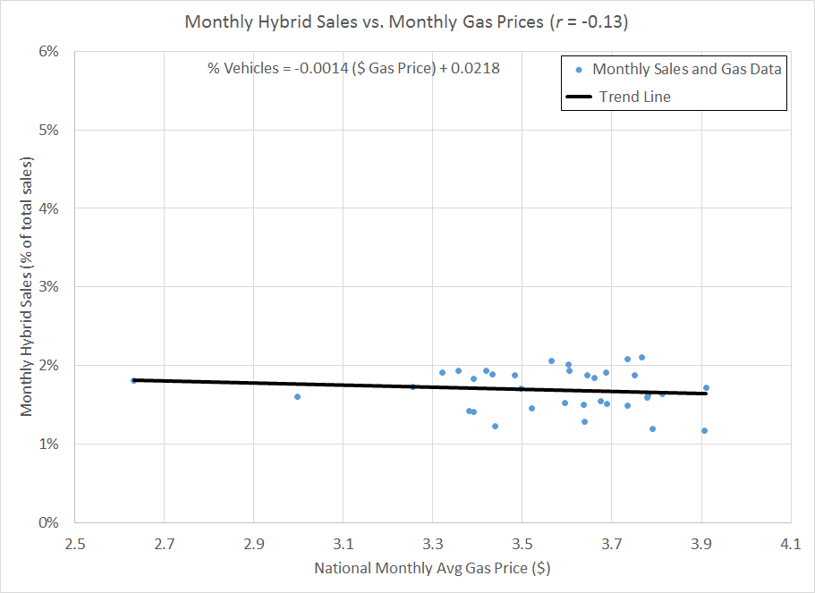 Figure 6: Monthly hybrid vehicle sales vs. national monthly average gas price