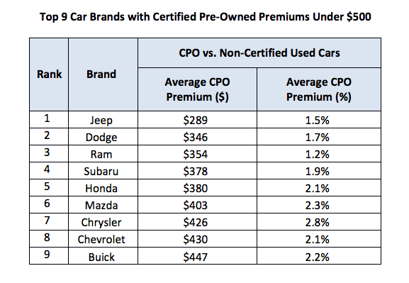 Top 9 Car Brands with Certified Pre-Owned Premiums Under $500