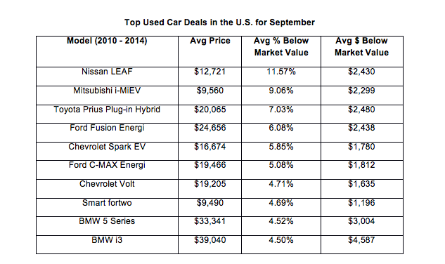 Top Used Car Deals in the U.S. for September