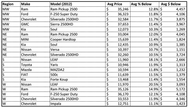 Top 5 Used Car Deals By Region