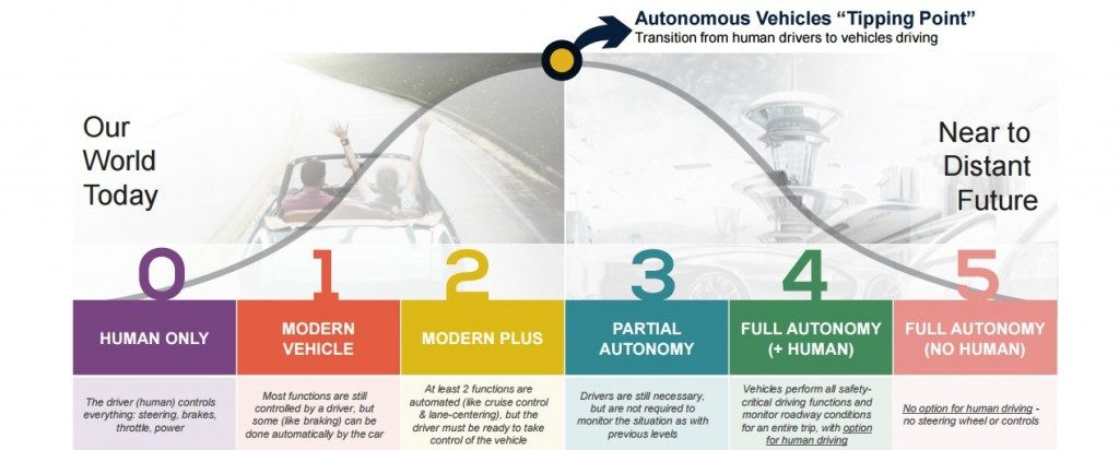 society-of-automotive-engineers-system-of-rating-autonomous-cars-via-kbb_100567682_l