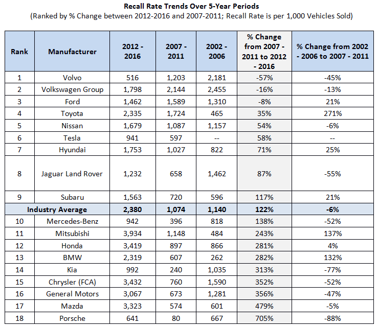 recall-rate-trends-table