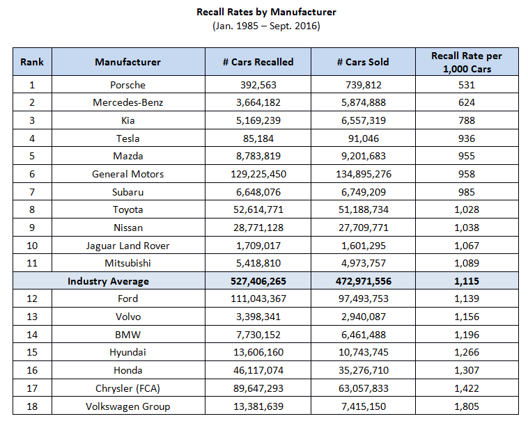 recall-rates-table