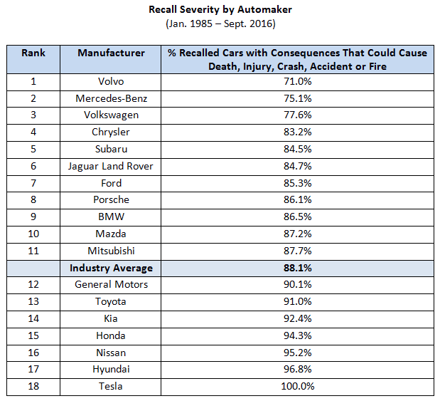 recall-severity-table