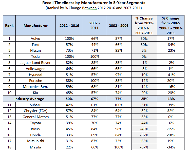 recall-timeliness-trends-table
