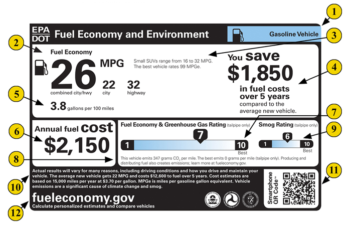 The Typical EPA fuel efficiency sticker. See a full explanation of this sticker at https://www.epa.gov/fueleconomy/text-version-gasoline-label